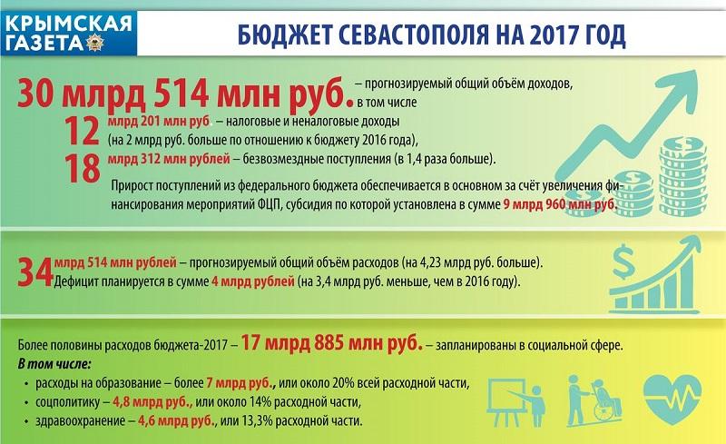 Бюджет Севастополя за январь-июль текущего года исполнен только на треть