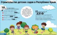 Строительство детских садов в Крыму - инфографика - Крымская газета